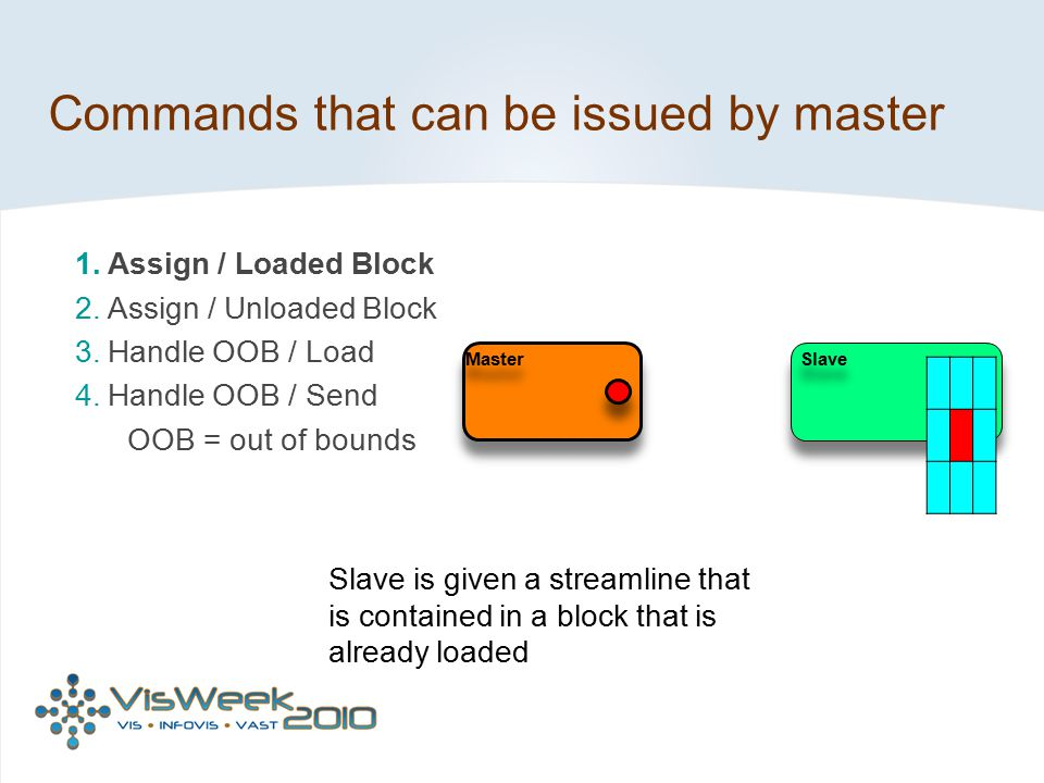 Commands that can be issued by master
