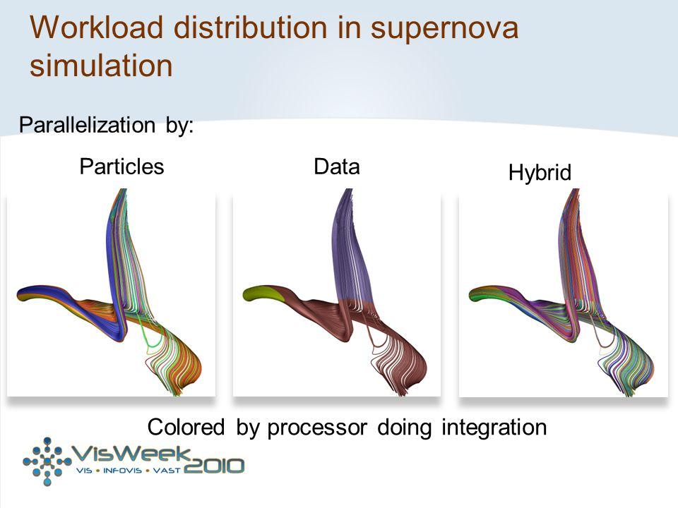 Workload distribution in supernova simulation