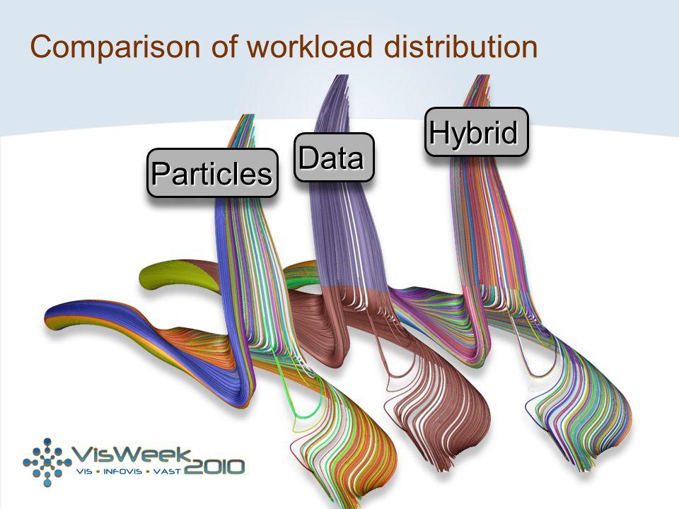 Comparison of workload distribution