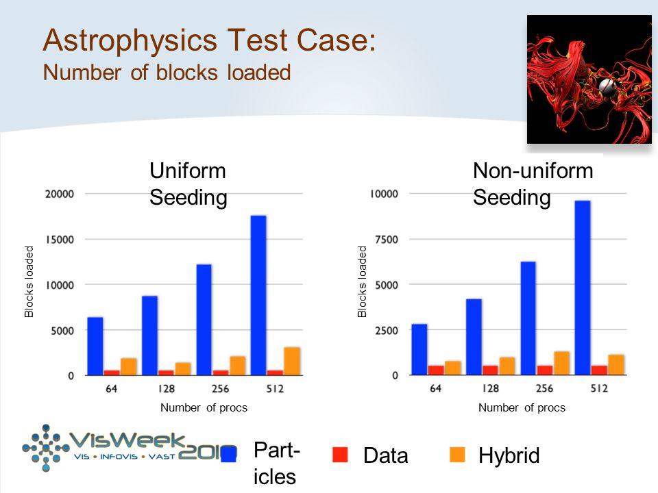 Astrophysics Test Case: Number of blocks loaded