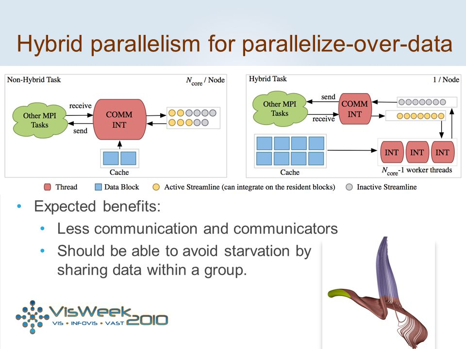 Hybrid parallelism for parallelize-over-data