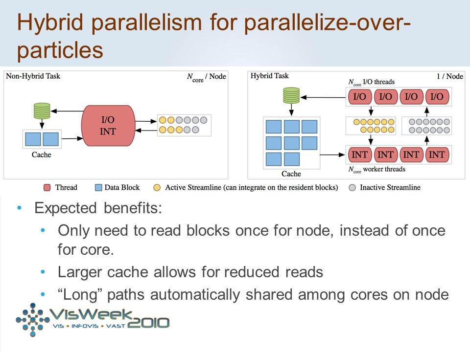 Hybrid parallelism for parallelize-over-particles