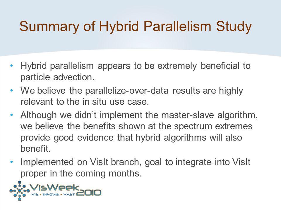 Summary of Hybrid Parallelism Study