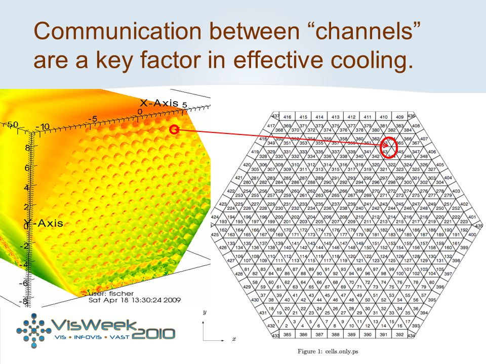 Communication between channels are a key factor in effective cooling.