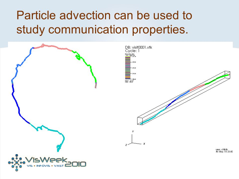 Particle advection can be used to study communication properties.