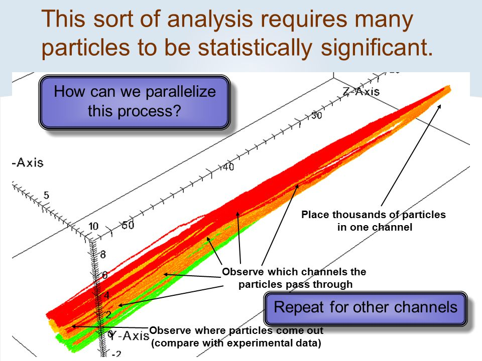 This sort of analysis requires many particles to be statistically significant.