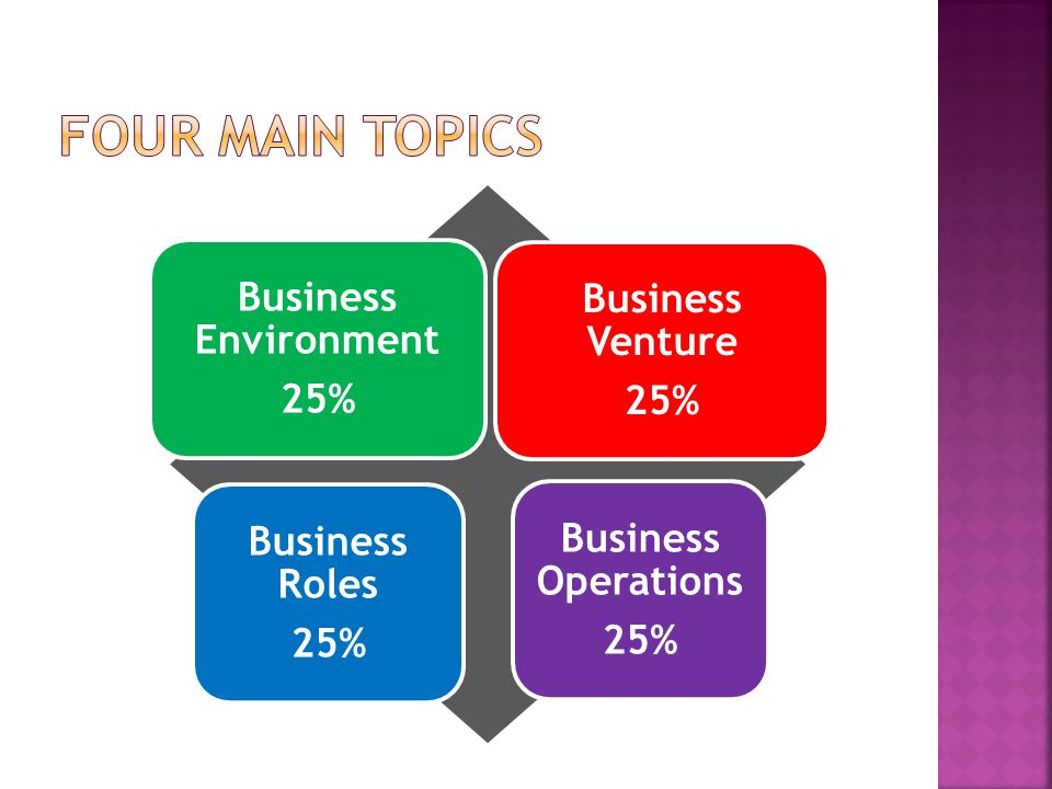 Four main Topics Business Environment Business Venture 25%