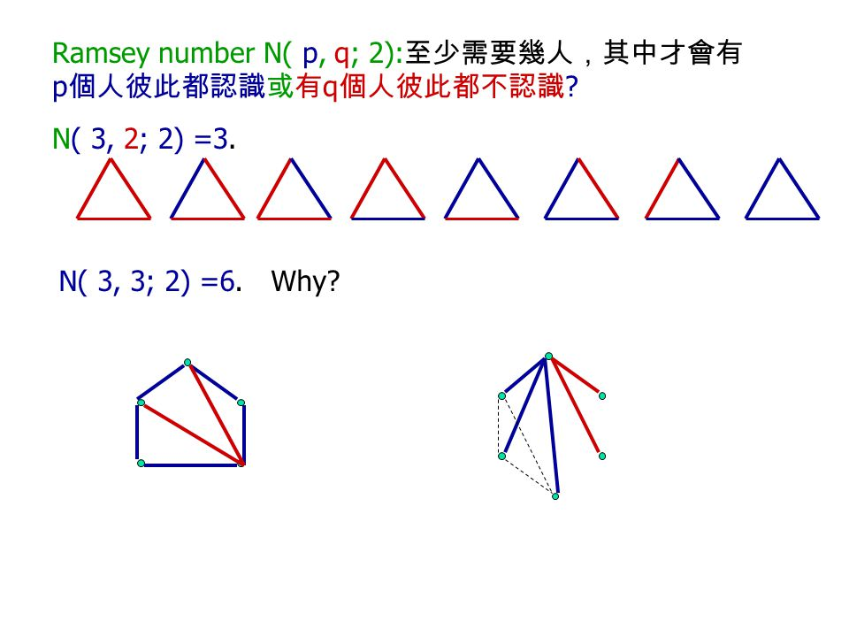 Ramsey number N( p, q; 2):至少需要幾人,其中才會有p個人彼此都認識或有q個人彼此都不認識