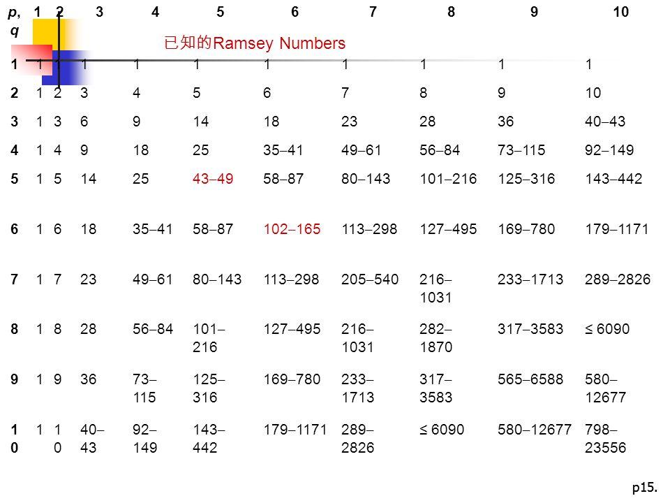 p,q 1. 2. 3. 4. 5. 6. 7. 8. 9. 10. 14. 18. 23. 28. 36. 40–43. 25. 35–41. 49–61. 56–84.