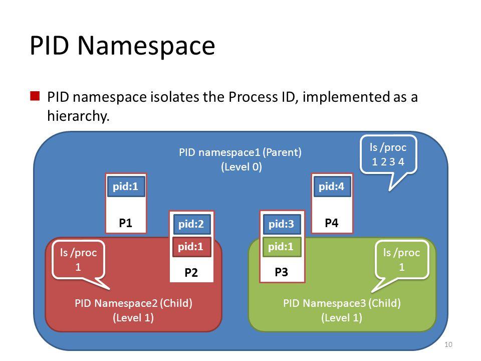 PID namespace1 (Parent)