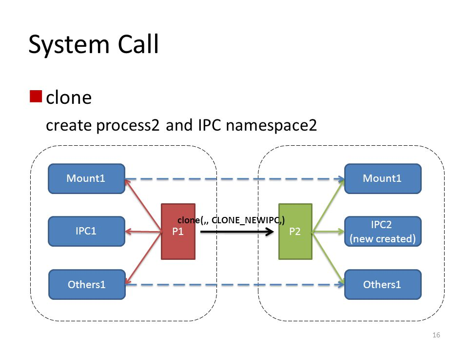 System Call clone create process2 and IPC namespace2 Mount1 Mount1 P1