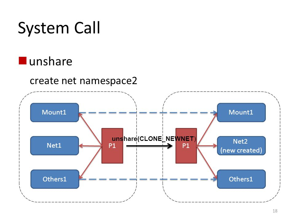 System Call unshare create net namespace2 Mount1 Mount1 P1 P1 Net1