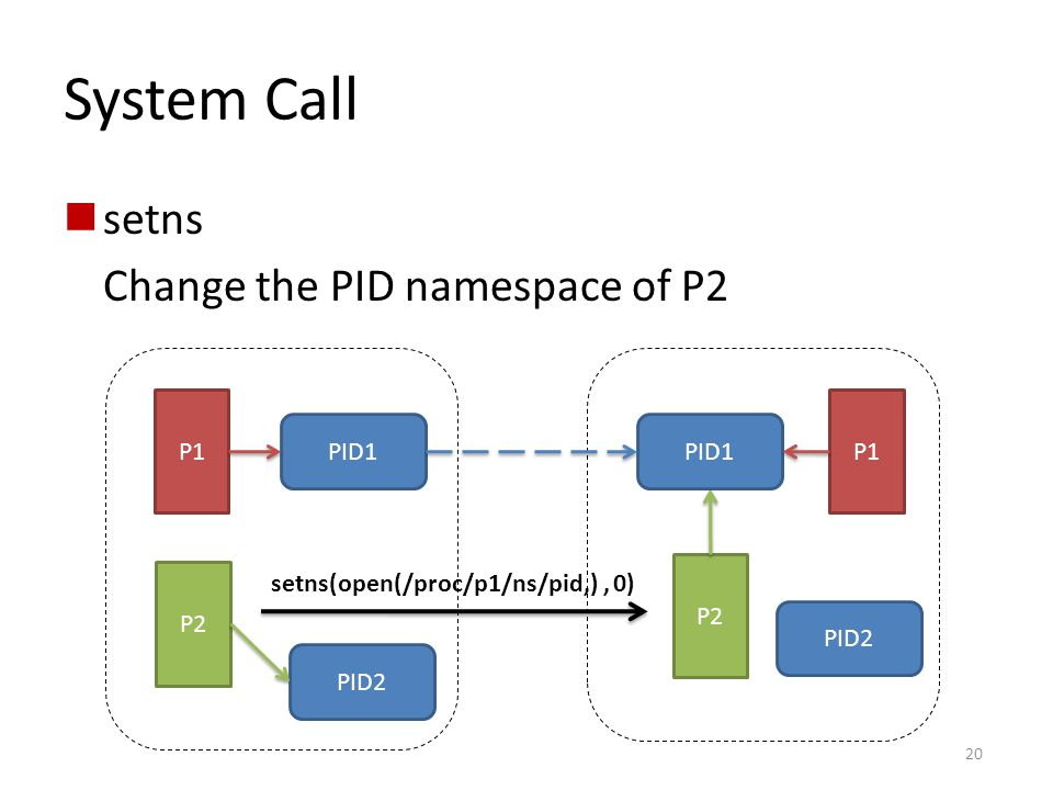 System Call setns Change the PID namespace of P2 P1 P1 PID1 PID1 P2 P2