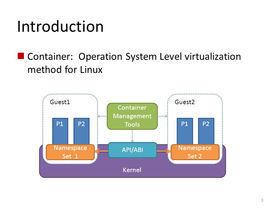Introduction Container: Operation System Level virtualization method for Linux. Guest1. Guest2. Container.