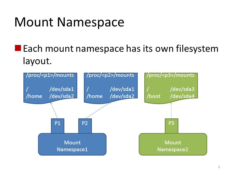 Mount Namespace Each mount namespace has its own filesystem layout.