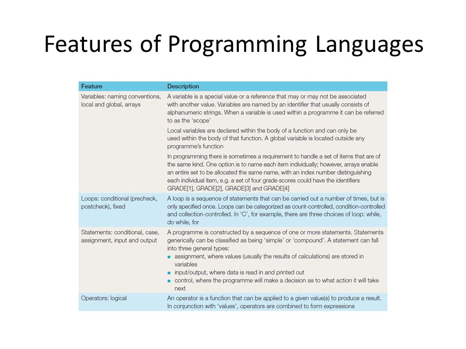Features of Programming Languages