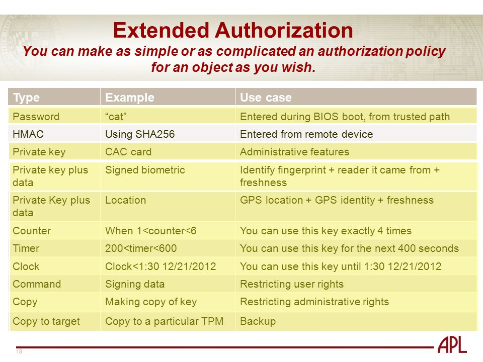 Extended Authorization You can make as simple or as complicated an authorization policy for an object as you wish.