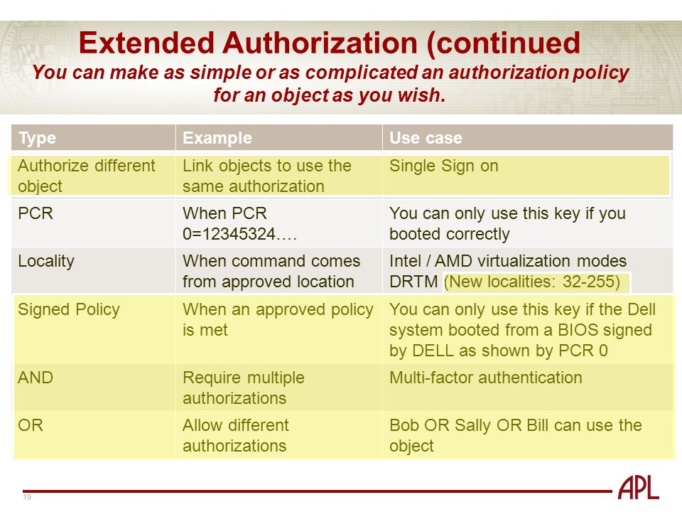 Extended Authorization (continued You can make as simple or as complicated an authorization policy for an object as you wish.
