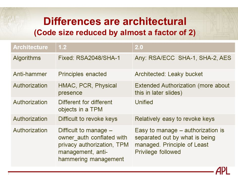 Differences are architectural (Code size reduced by almost a factor of 2)