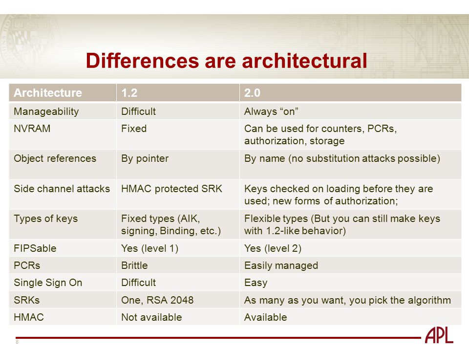 Differences are architectural