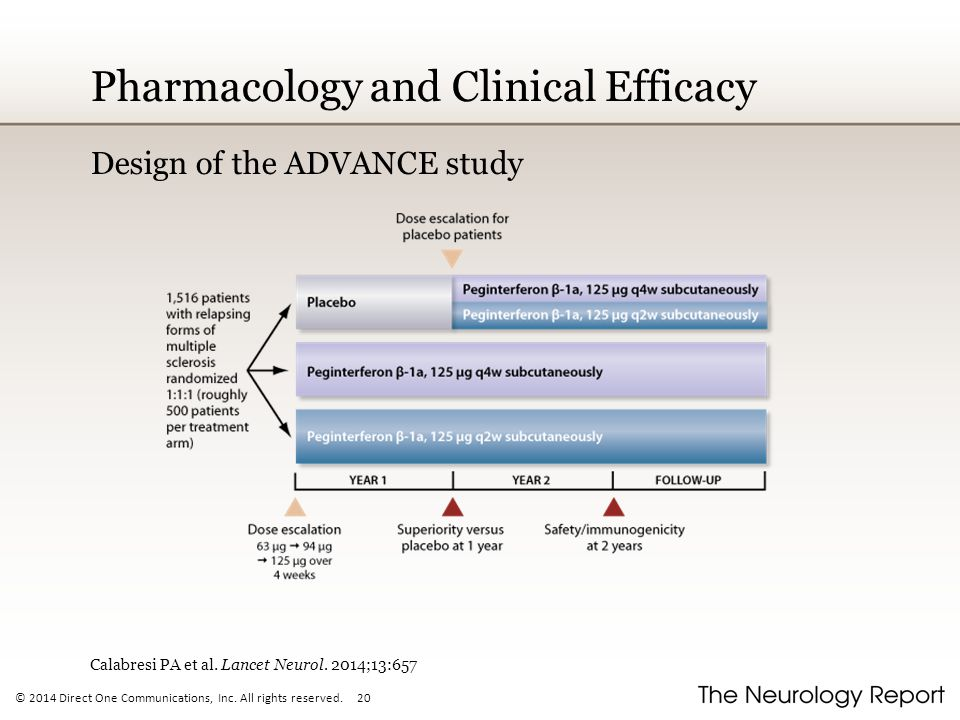 Pharmacology and Clinical Efficacy