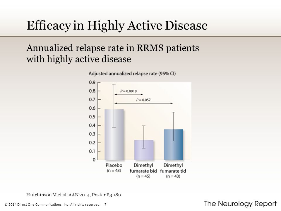 Efficacy in Highly Active Disease