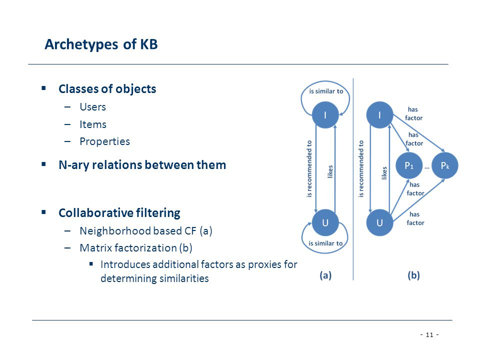 Archetypes of KB Classes of objects N-ary relations between them
