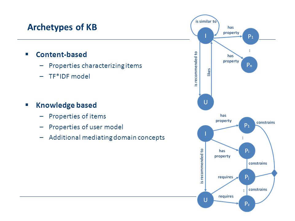 Archetypes of KB Content-based Knowledge based