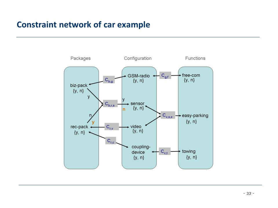 Constraint network of car example