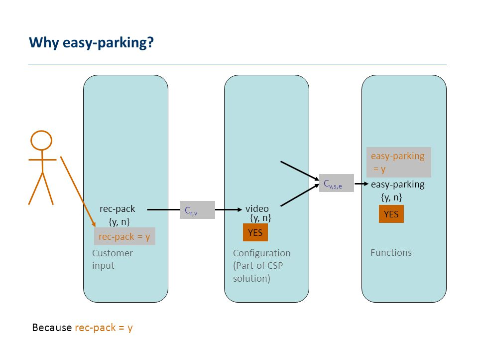 Why easy-parking Because rec-pack = y Functions