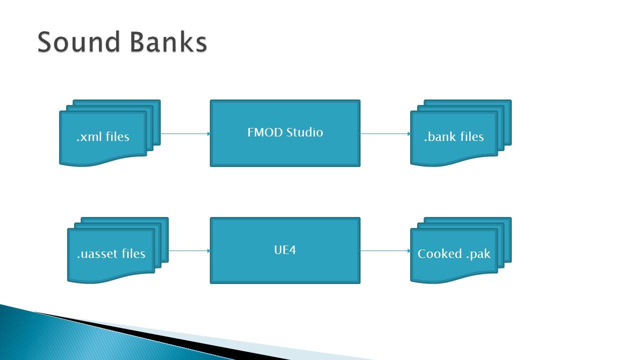 Sound Banks .xml files FMOD Studio .bank files .uasset files UE4