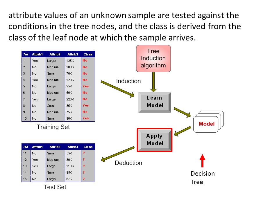 attribute values of an unknown sample are tested against the conditions in the tree nodes, and the class is derived from the class of the leaf node at which the sample arrives.
