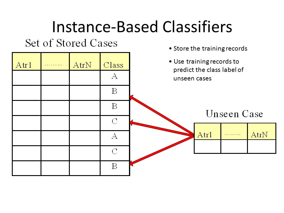 Instance-Based Classifiers