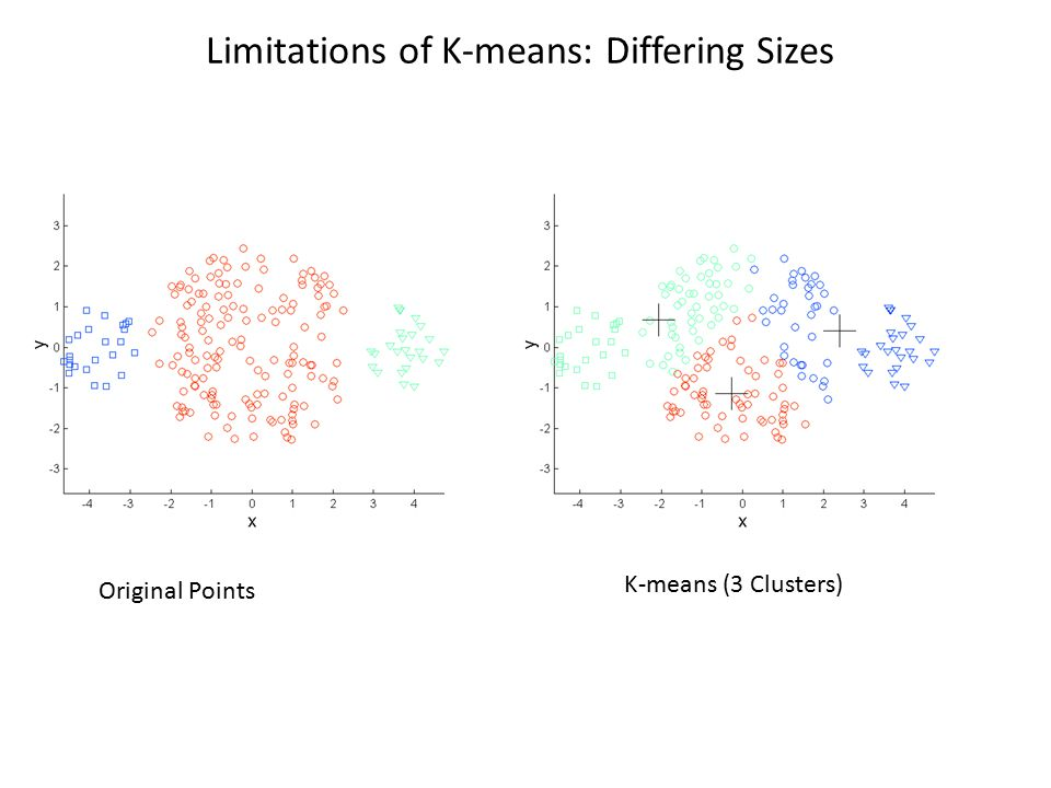 Limitations of K-means: Differing Sizes