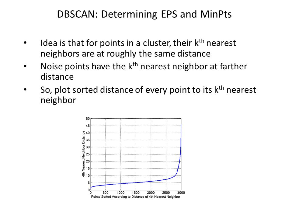 DBSCAN: Determining EPS and MinPts