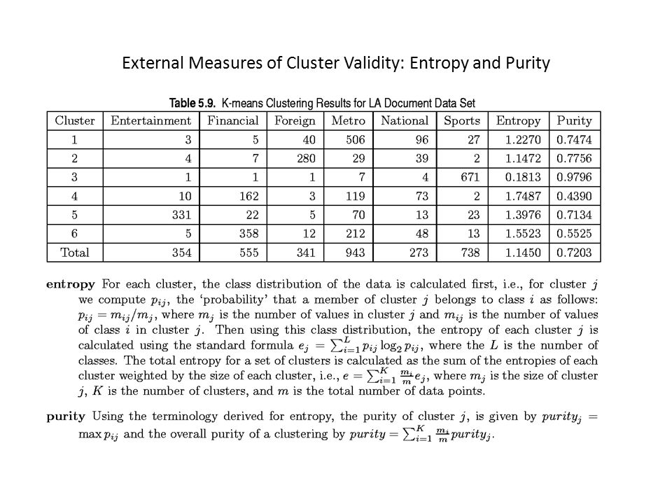External Measures of Cluster Validity: Entropy and Purity