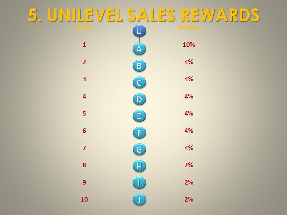 5. UNILEVEL SALES REWARDS