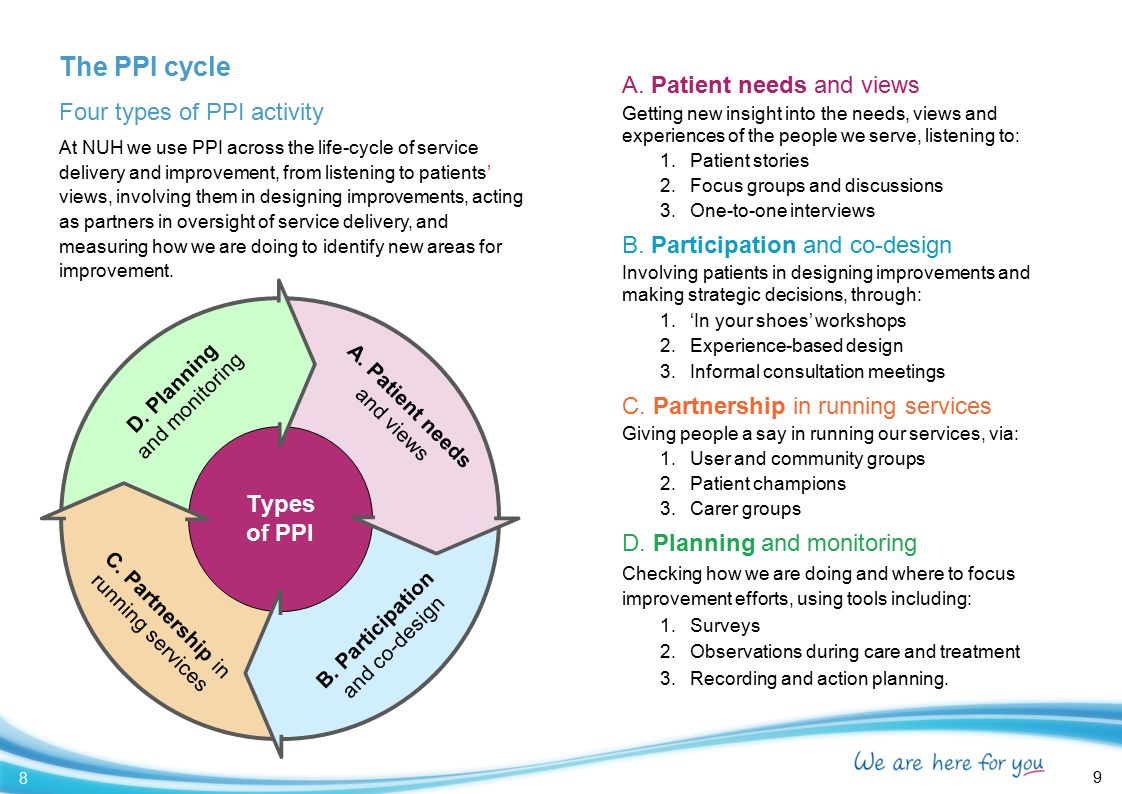 The PPI cycle A. Patient needs and views Four types of PPI activity