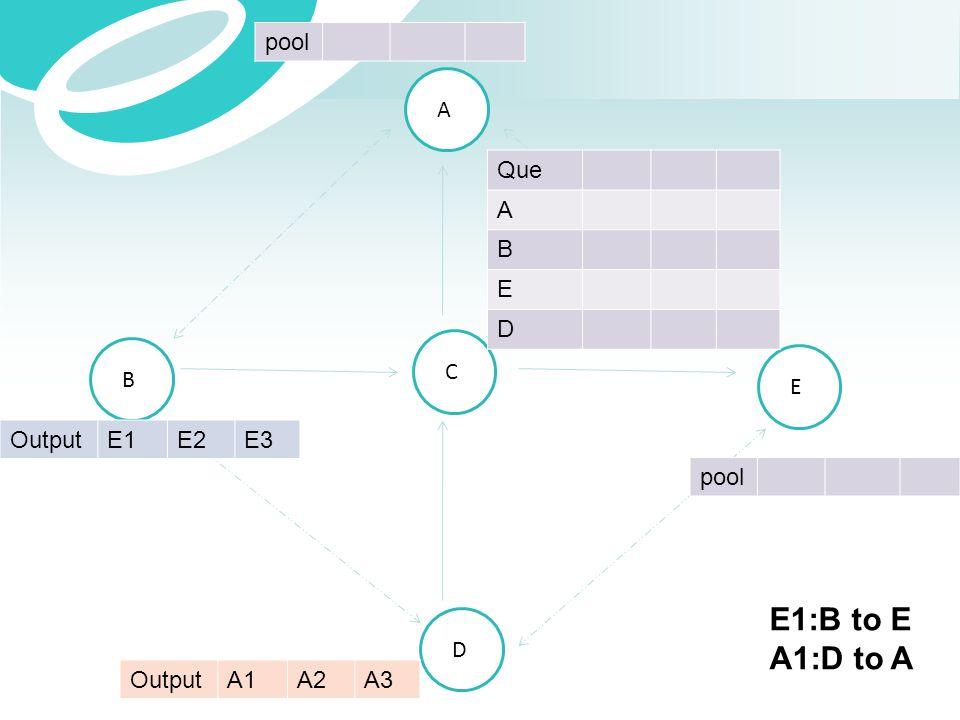 E1:B to E A1:D to A pool A Que A B E D C B E Output E1 E2 E3 pool D