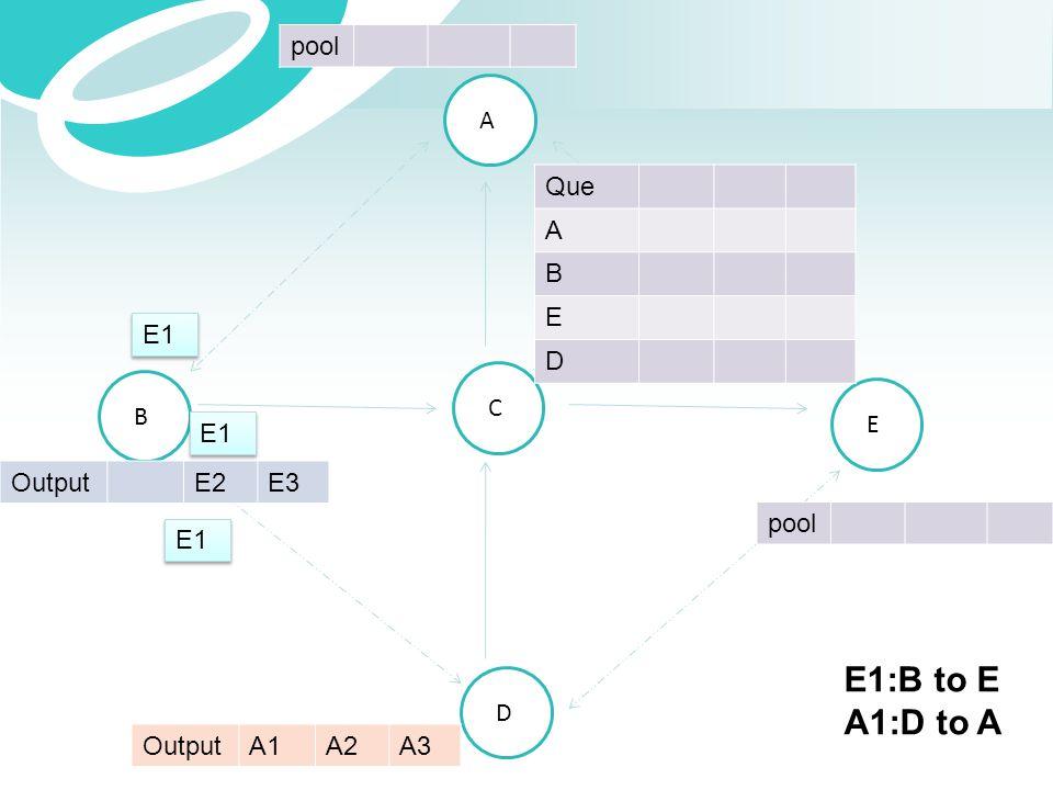 E1:B to E A1:D to A pool A Que A B E D E1 C B E E1 Output E2 E3 pool
