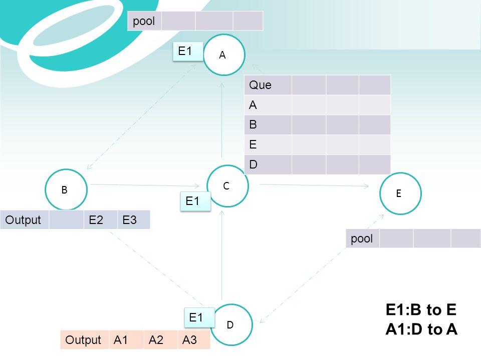 E1:B to E A1:D to A pool E1 A Que A B E D C B E E1 Output E2 E3 pool