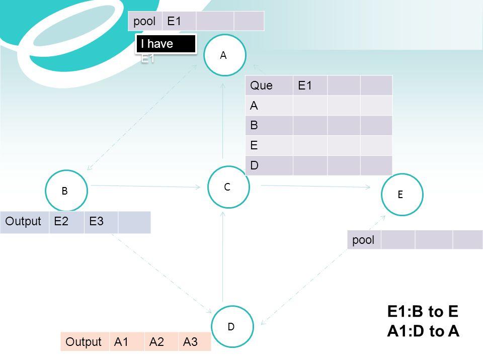 E1:B to E A1:D to A pool E1 I have E1 A Que E1 A B E D C B E Output E2