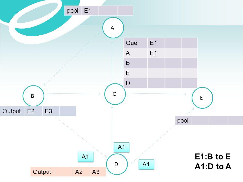 E1:B to E A1:D to A pool E1 A Que E1 A B E D C B E Output E2 E3 pool