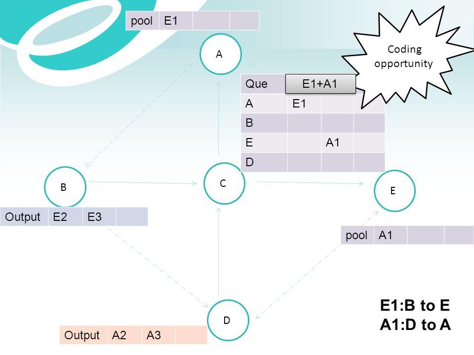 E1:B to E A1:D to A Coding opportunity pool E1 A Que A E1 B E A1 D