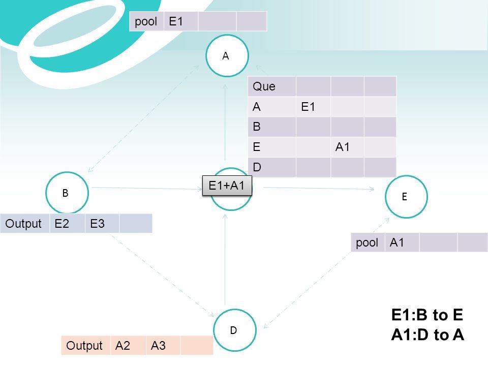 E1:B to E A1:D to A pool E1 A Que A E1 B E A1 D E1+A1 E1+A1 C B E