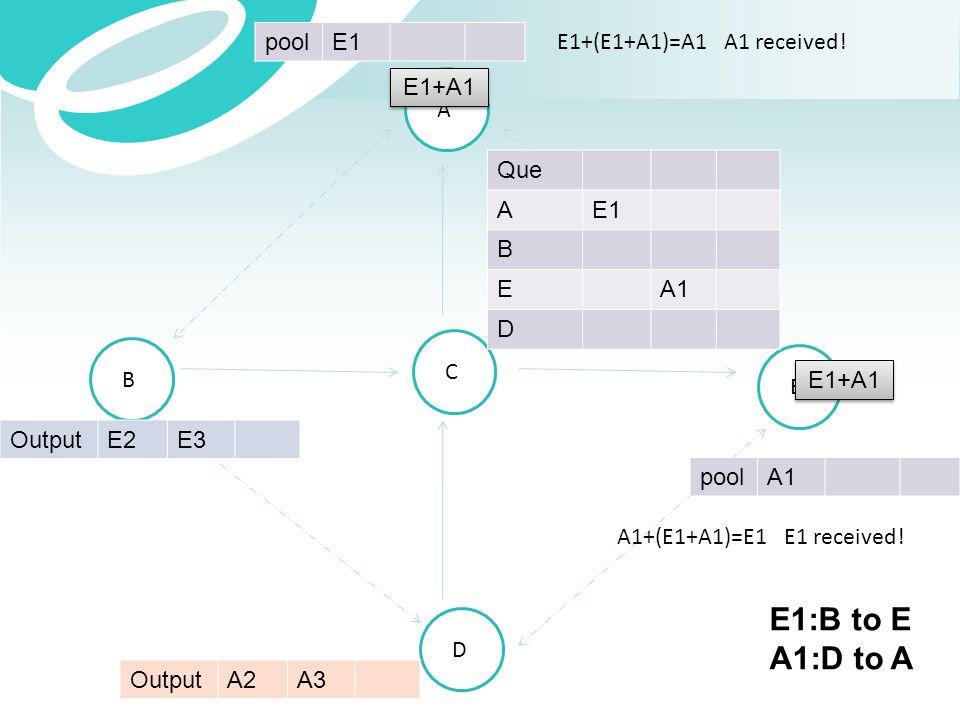 E1:B to E A1:D to A pool E1 E1+(E1+A1)=A1 A1 received! E1+A1 A Que A