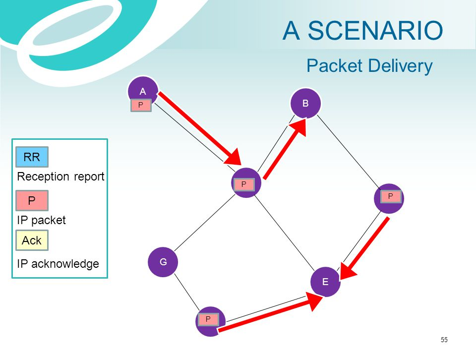 A SCENARIO Packet Delivery RR Reception report P IP packet Ack