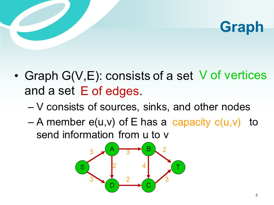 Graph Graph G(V,E): consists of a set and a set V of vertices