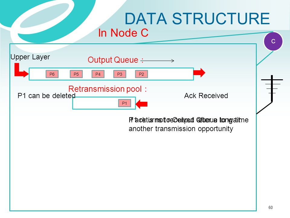 DATA STRUCTURE In Node C Output Queue: Retransmission pool: