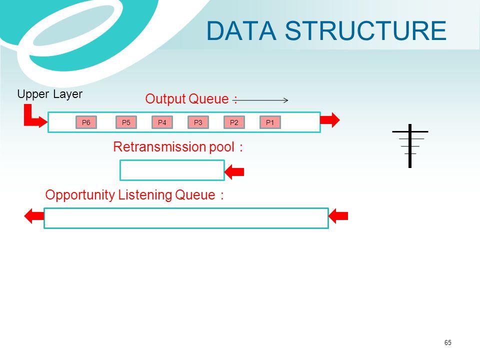 DATA STRUCTURE Output Queue: Retransmission pool:
